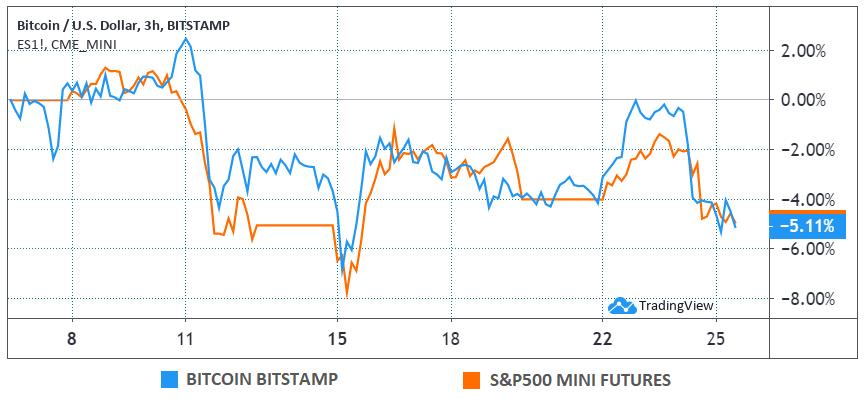 Bitcoin (USD) contra los mini futuros del S&P 500