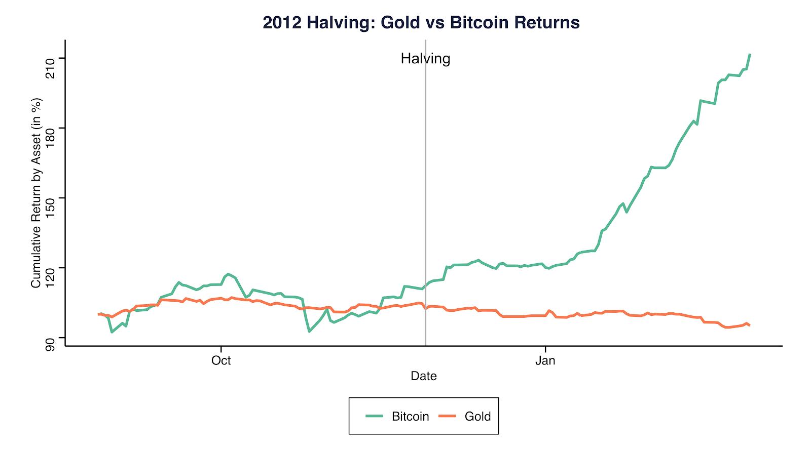 Halving de 2012: Retorno del oro vs. Bitcoin. Fuente: Coinmetrics.io y Gold.org