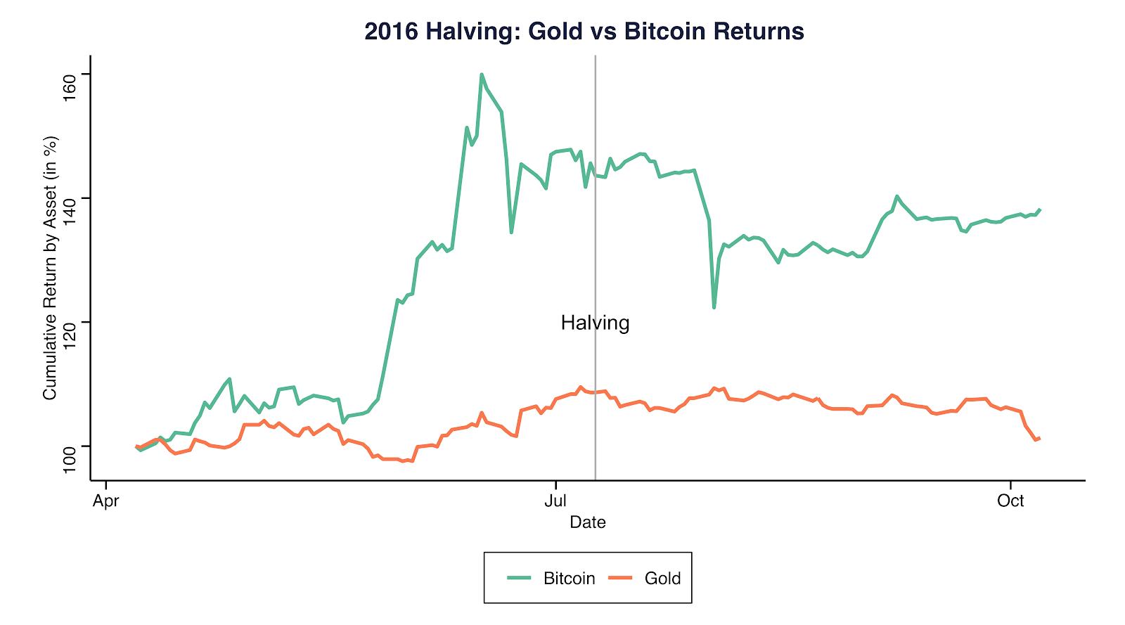 Halving de 2016: Retorno del oro vs. Bitcoin. Fuente: Coinmetrics.io y Gold.org