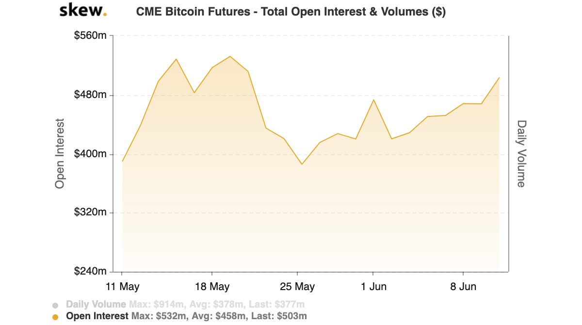 Interés abierto total Futuros de Bitcoin de CME. Fuente: Skew