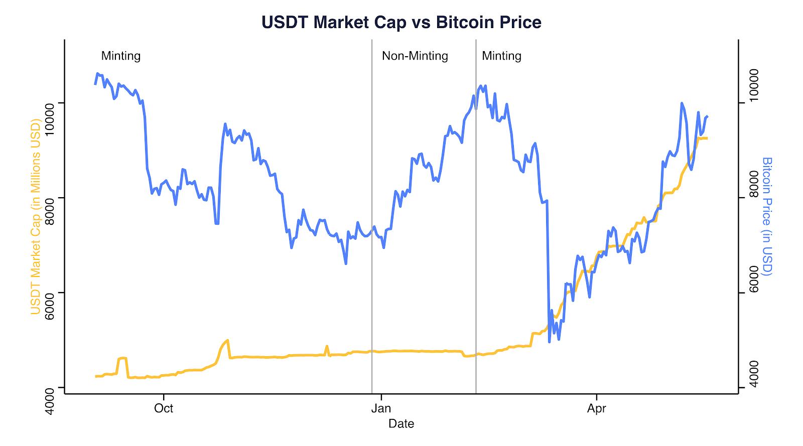 Capitalización del mercado de USDT vs. Bitcoin (2 de septiembre de 2019-18 de mayo de 2020). Fuente: Coinmetrics.io