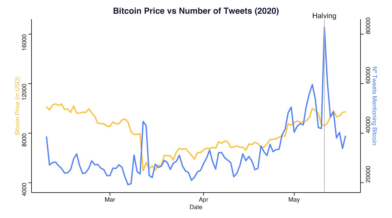 El precio de BTC frente al número de tuits en 2020. Fuente: Coinmetrics.io y Bitinfocharts