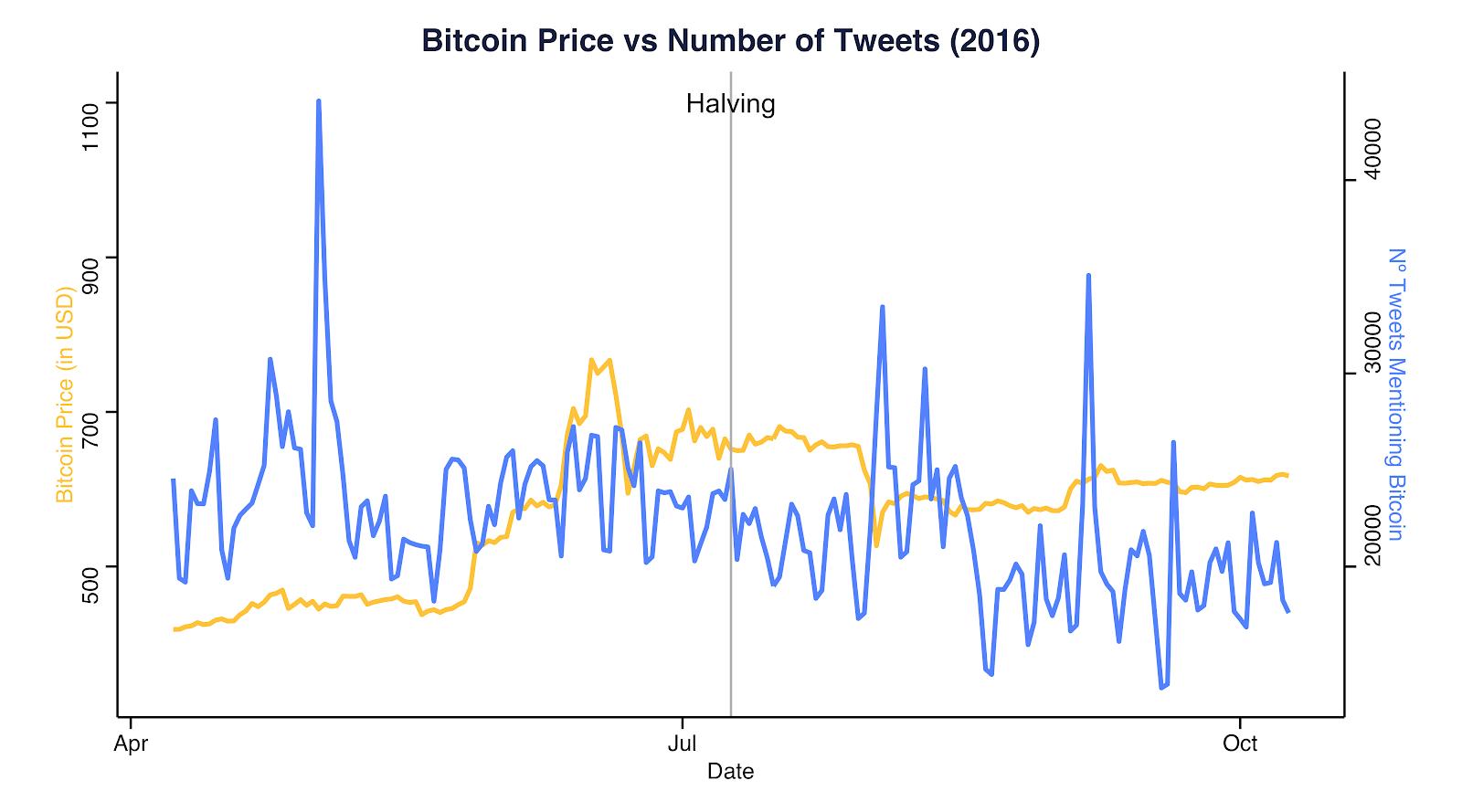 El precio de BTC frente al número de tuits en 2016. Fuente: Coinmetrics.io y Bitinfocharts