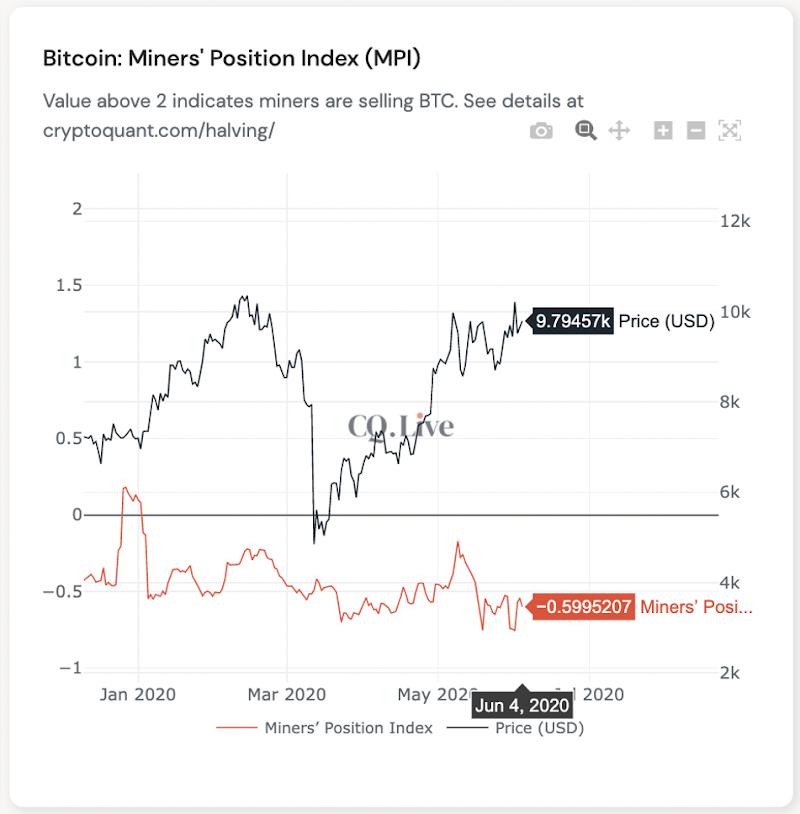 Índice de posición de los mineros (MPI) - Fuente: CryptoQuant