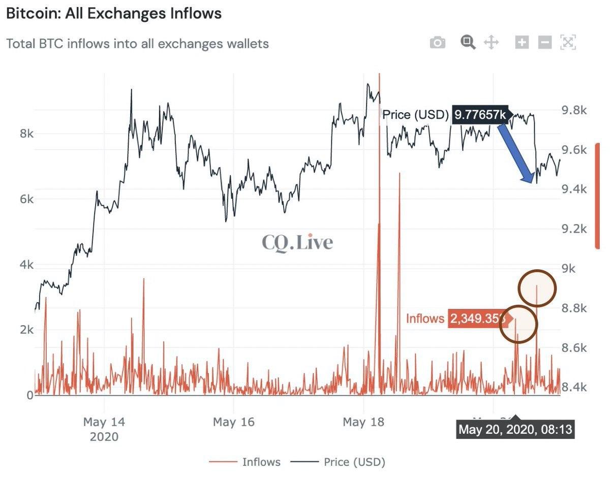 Todas las entradas de Bitcoin a los exchanges. Fuente: CryptoQuant