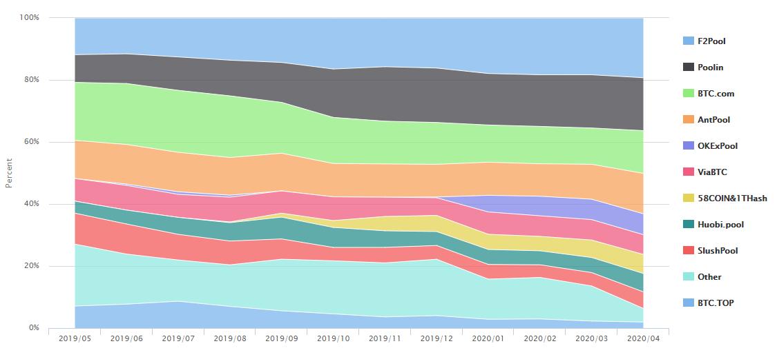 Distribución histórica de la tasa de hash de la red. Fuente: BTC.com