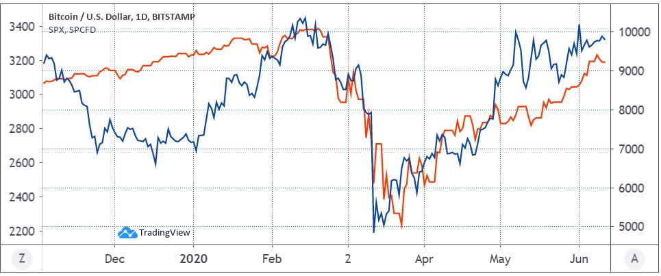 Bitcoin USD (azul) vs. S&P 500. Fuente: TradingView