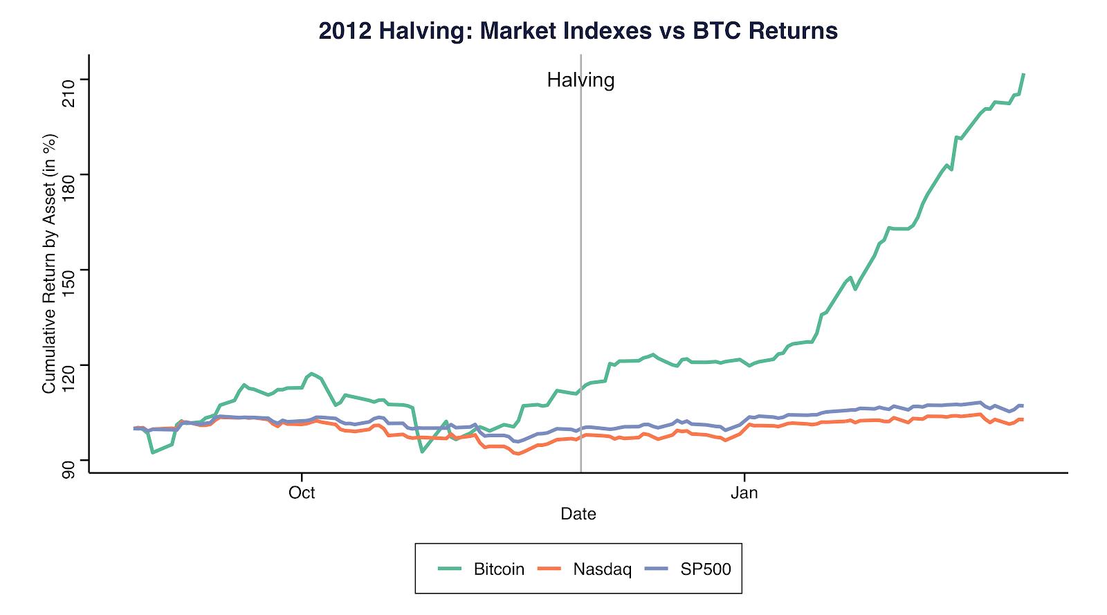 Halving de 2012: Índices de mercado vs. rendimientos de BTC. Fuente: Coinmetrics.io