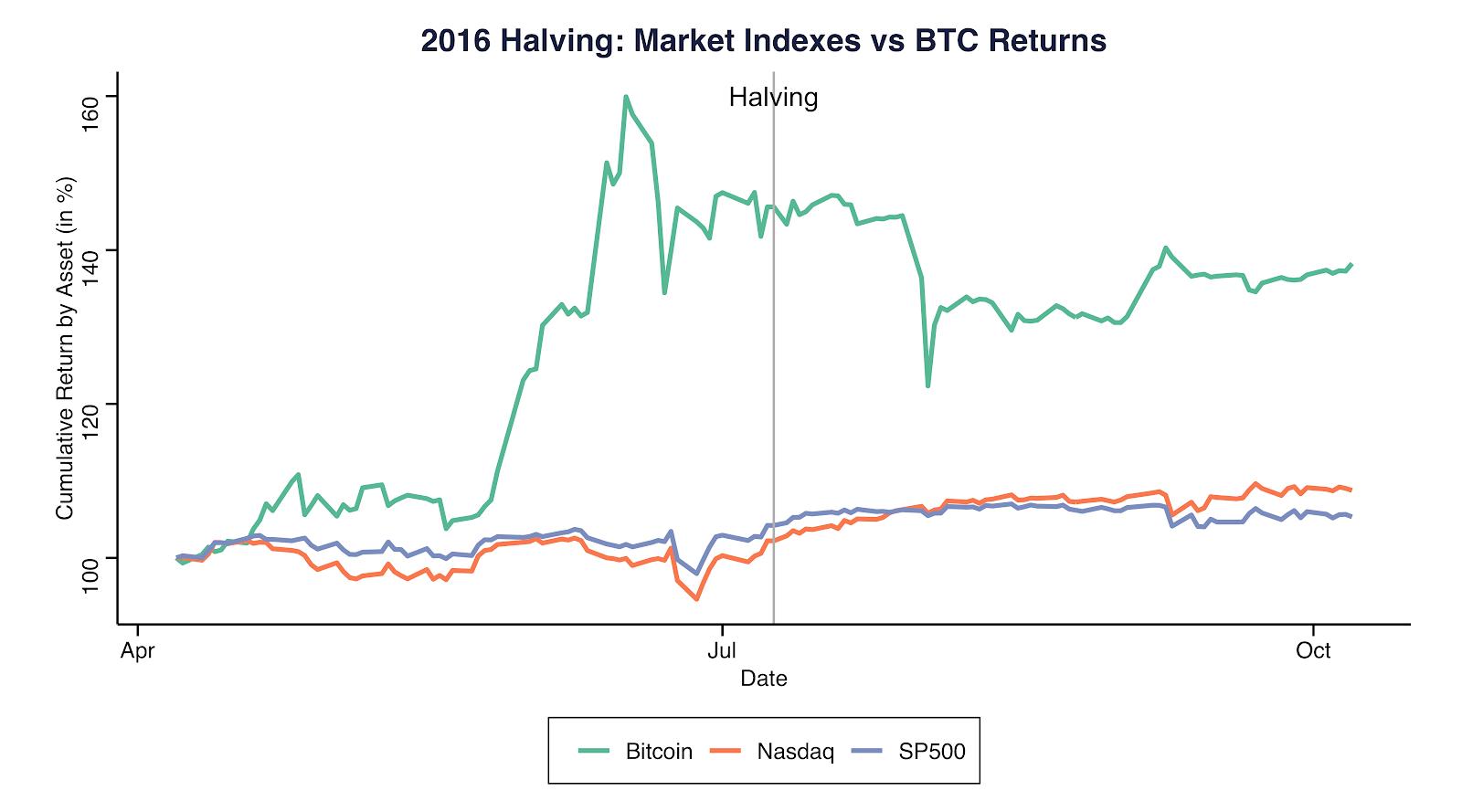 Halving de 2016: Índices de mercado vs. rendimientos de BTC. Fuente: Coinmetrics.io
