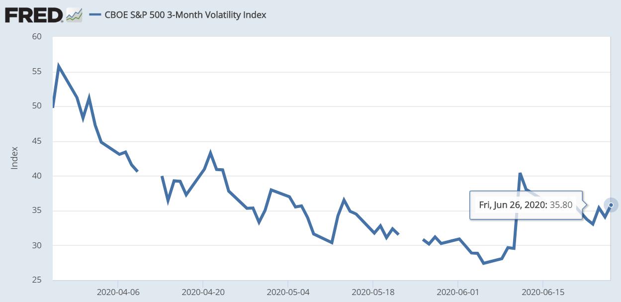 Volatilidad de 3 meses del S&P 500