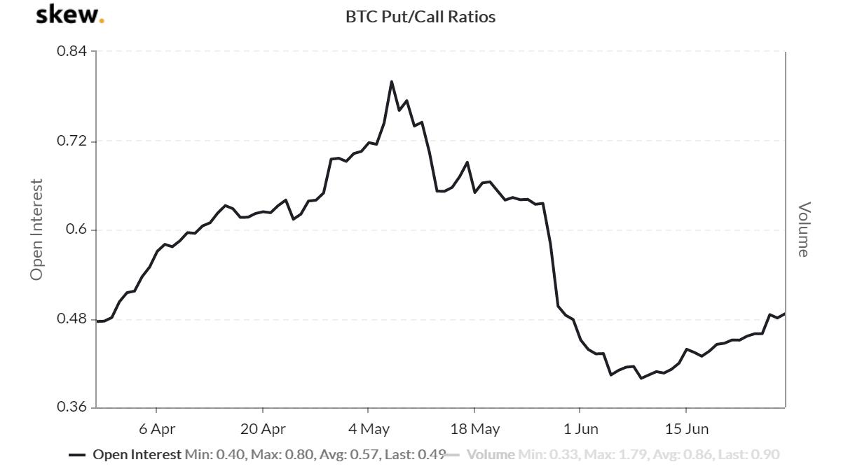 Relación de Venta/Compra en Opciones de BTC
