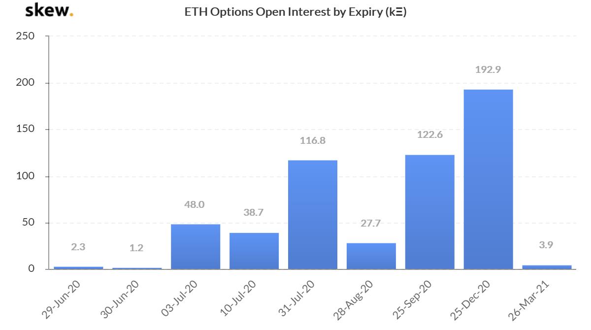 Interés abierto en opciones de ETH por expiación
