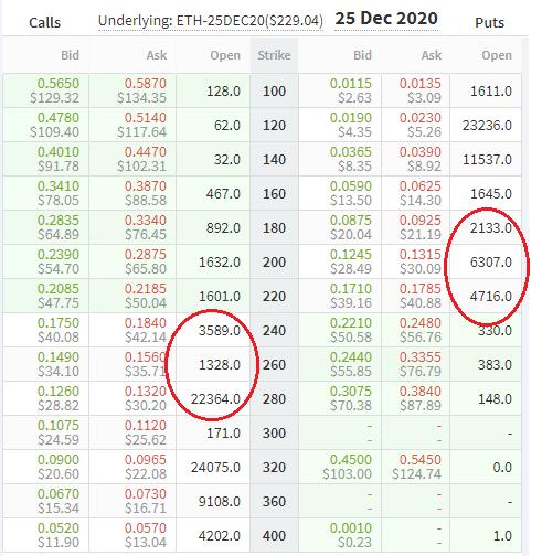 Opciones de ETH para diciembre del 2020