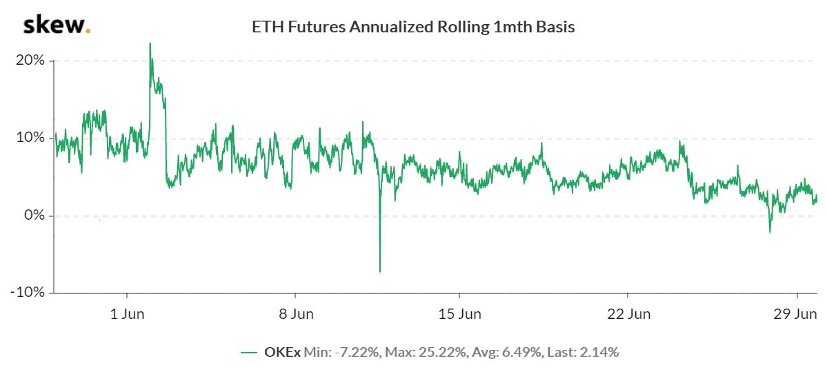ETH prima de futuros de 1 mes