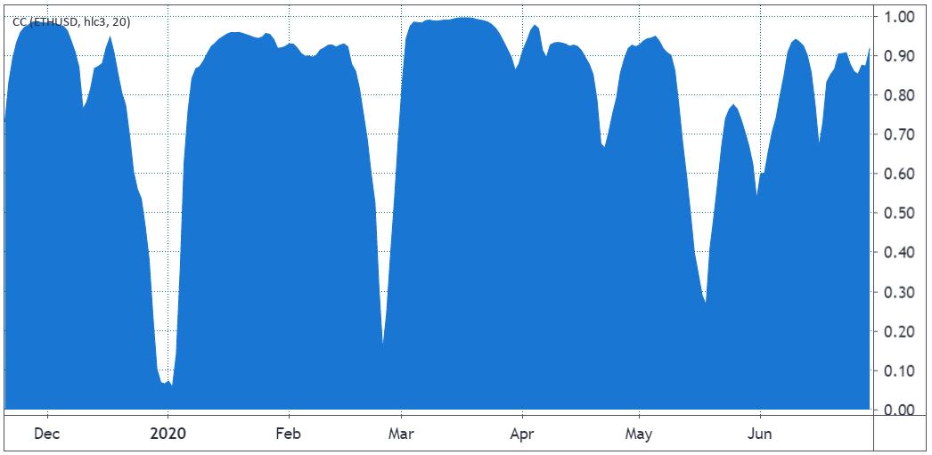 Correlación de 20 días de Bitcoin con Ether