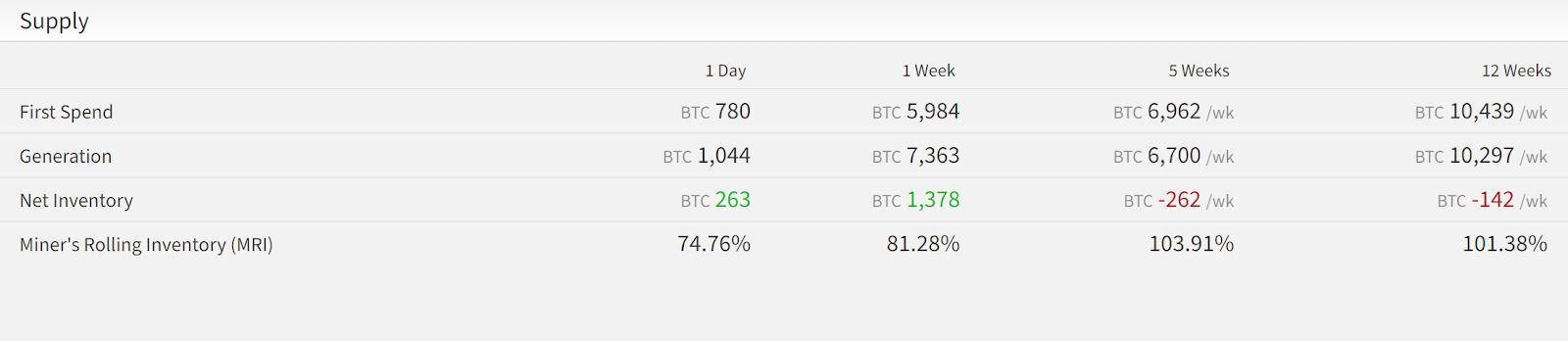 Miners saved more BTC in the last seven days as the mining difficulty stayed low