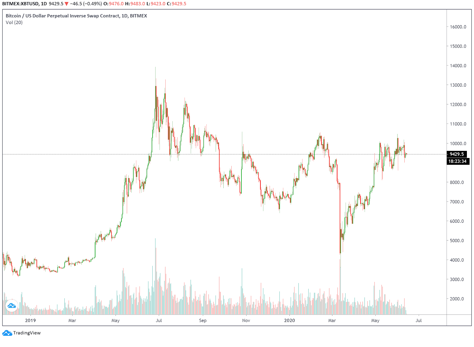 Bitcoin price sees a triple top on the daily chart. Source: Tradingview