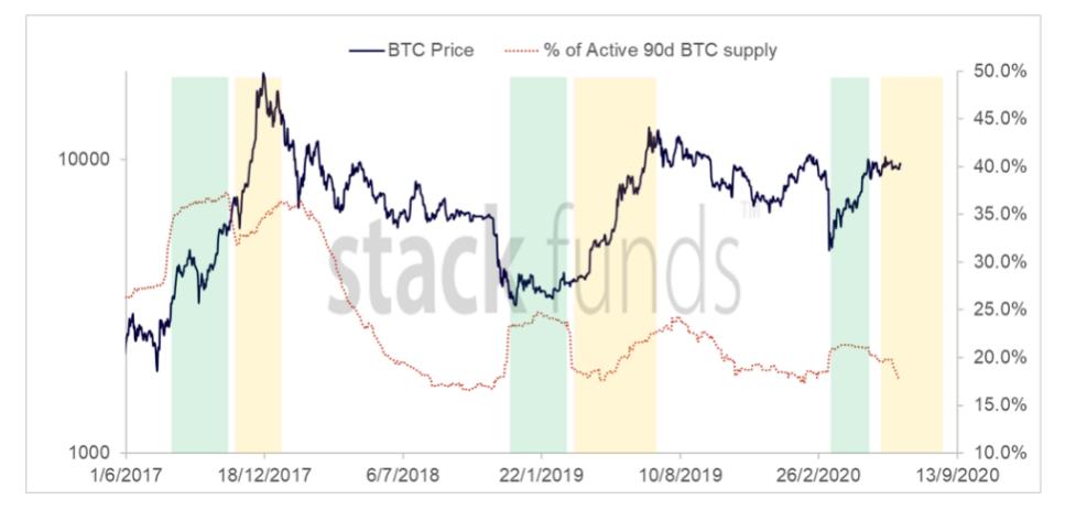 Bitcoin 90-day active supply 3-year chart