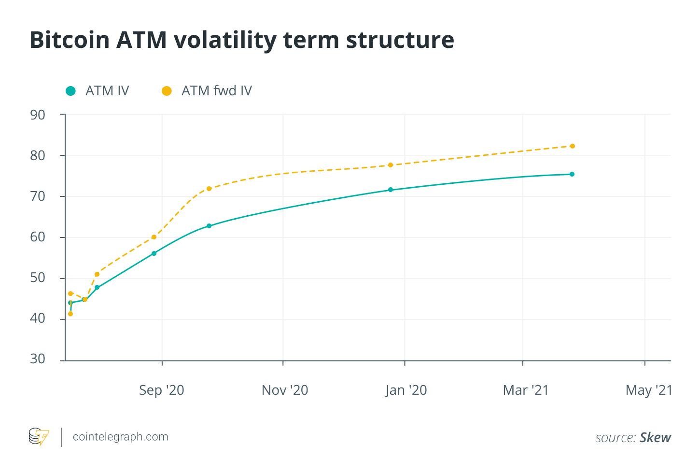 Bitcoin ATM volatility term structure