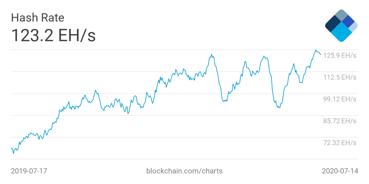 Bitcoin blockchain network hash rate hits an all-time high