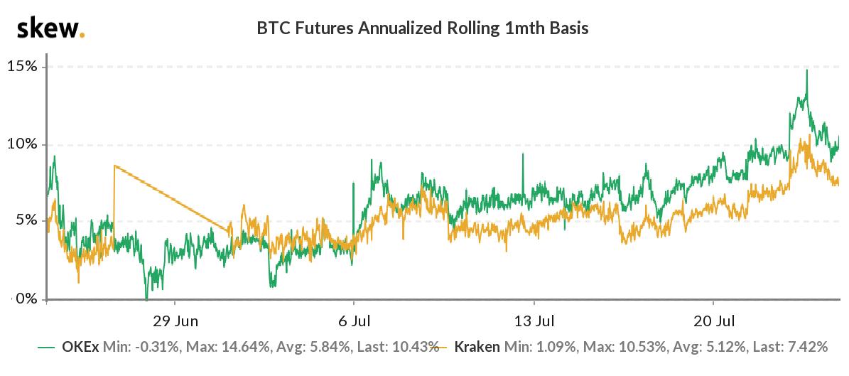 Base de los futuros de Bitcoins de 1 mes