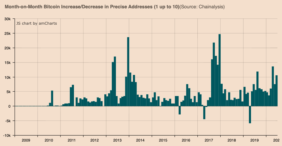 Month-on-month BTC increase/decrease in precise addresses (1-10)