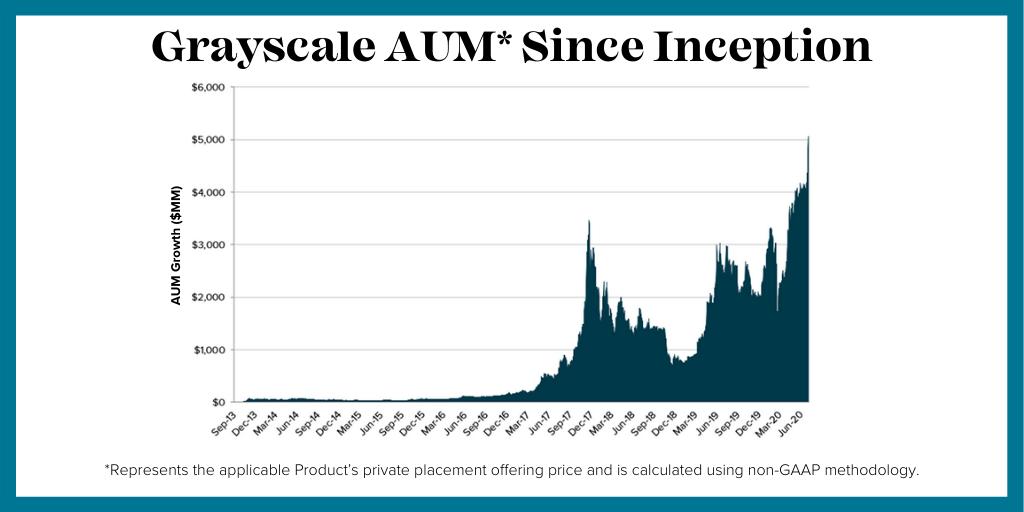 Grayscale AUM reached $5.1 billion