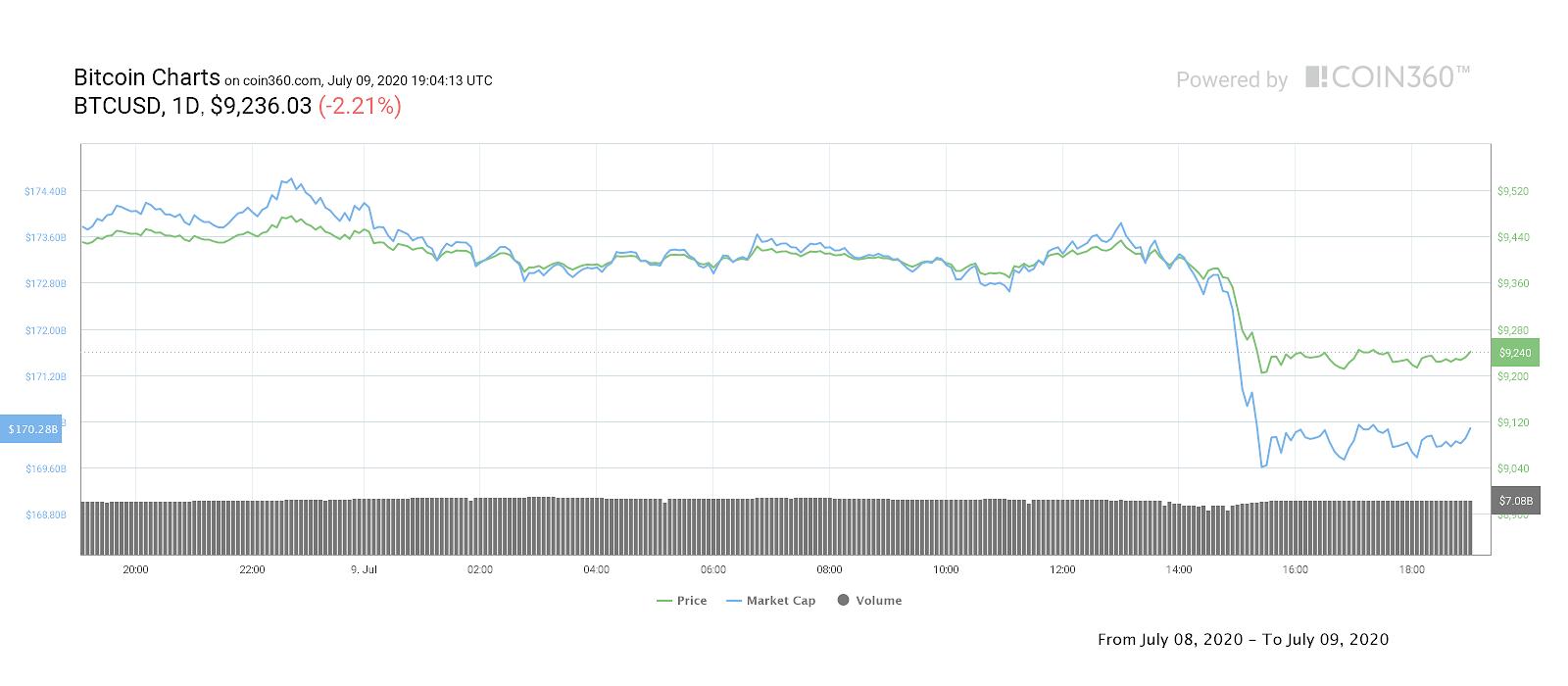 Gráfico de precios diarios de Bitcoin. Fuente: Coin360