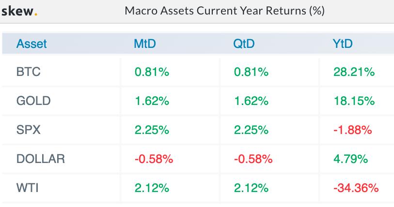 Retornos del año actual de activos macro (%). Fuente: Skew