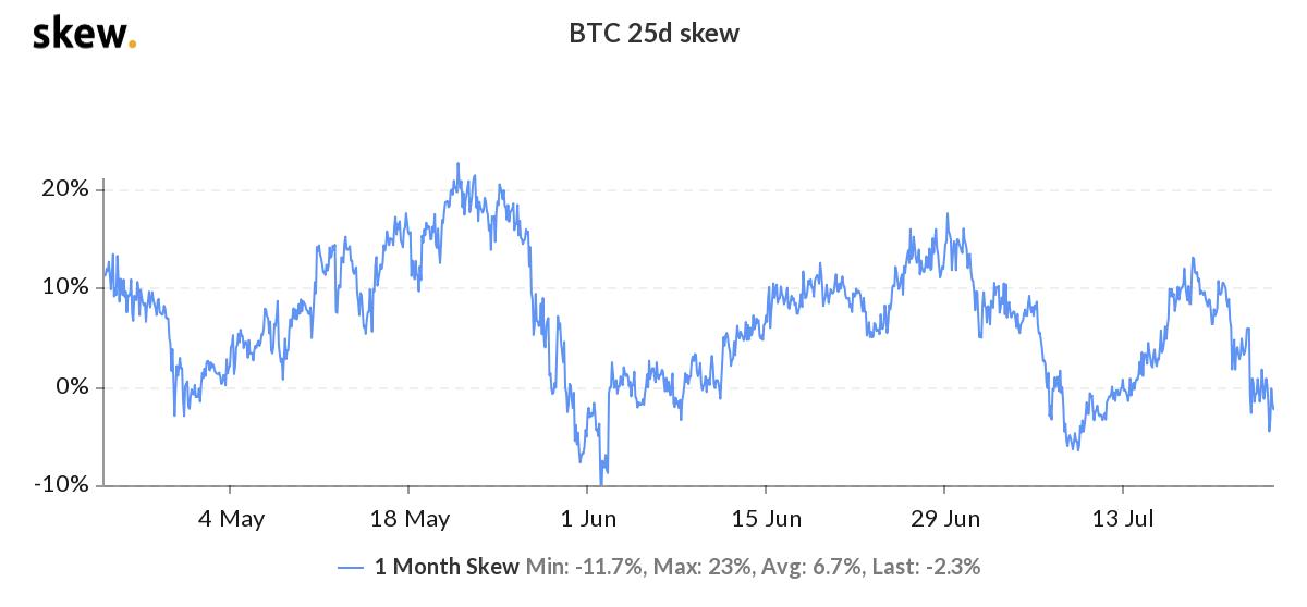 Sesgo del 25% delta de las opciones de 1 mes de Bitcoin