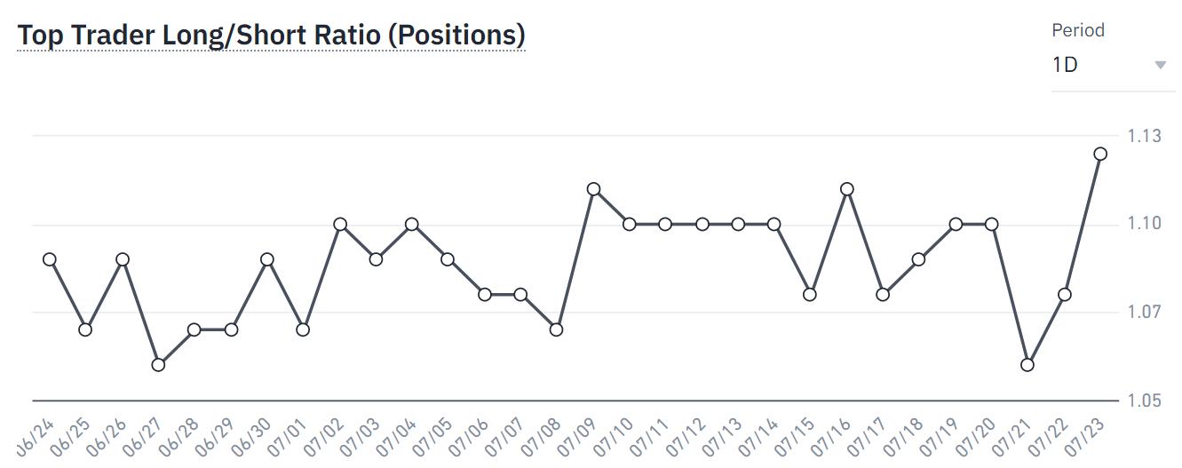 Relación largo/corto plazo de los principales traders de Binance