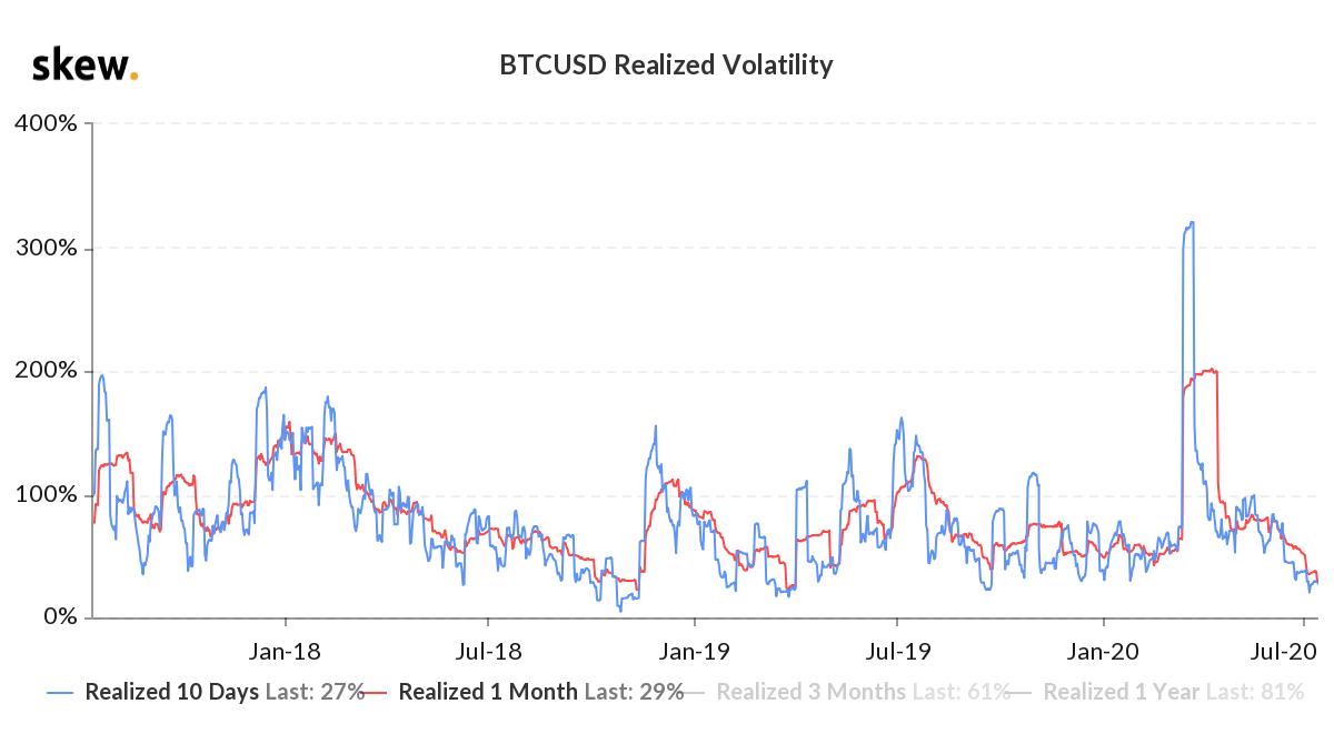 BTC/USD realized volatility comparison