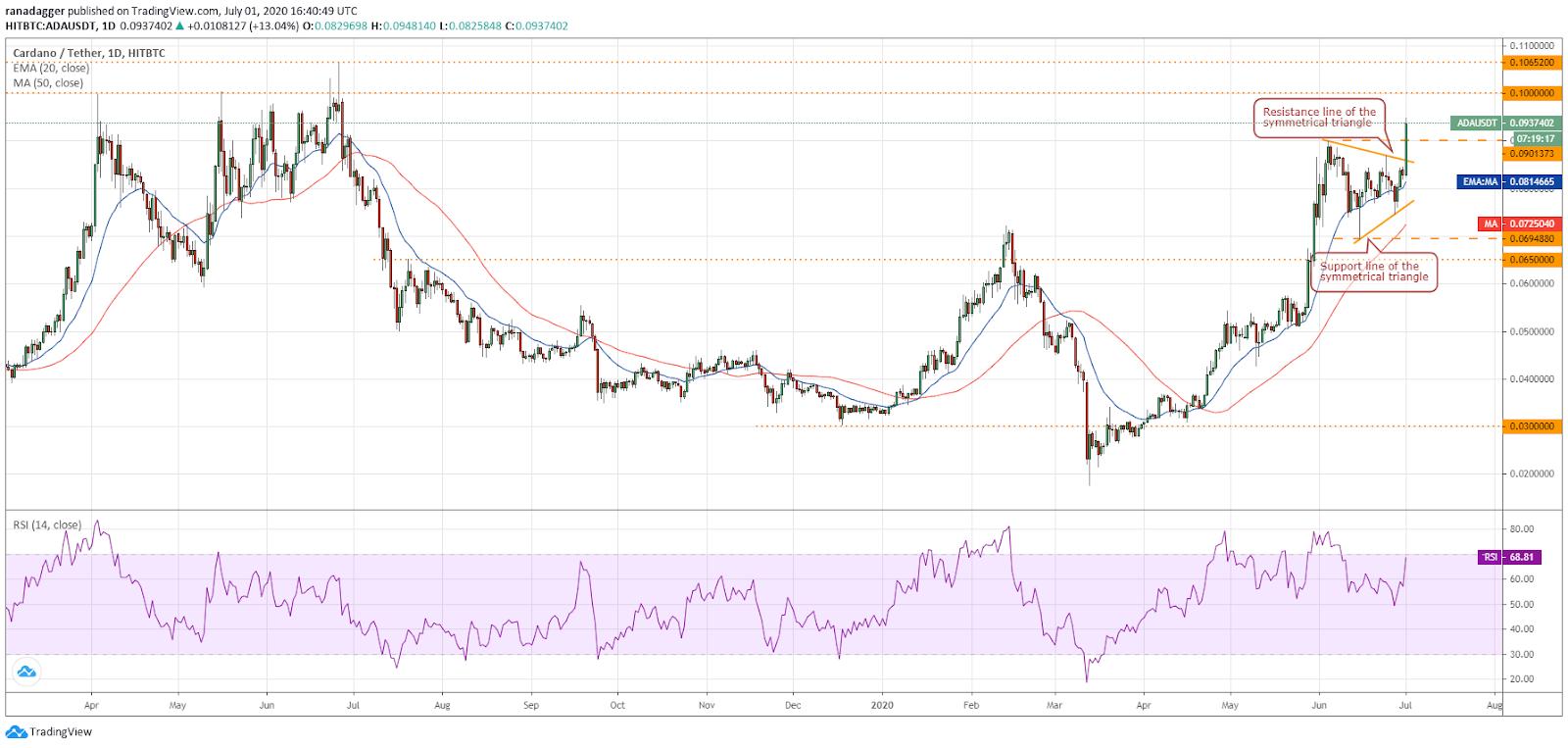 Gráfico diario para el par ADA/USD. Fuente: Tradingview