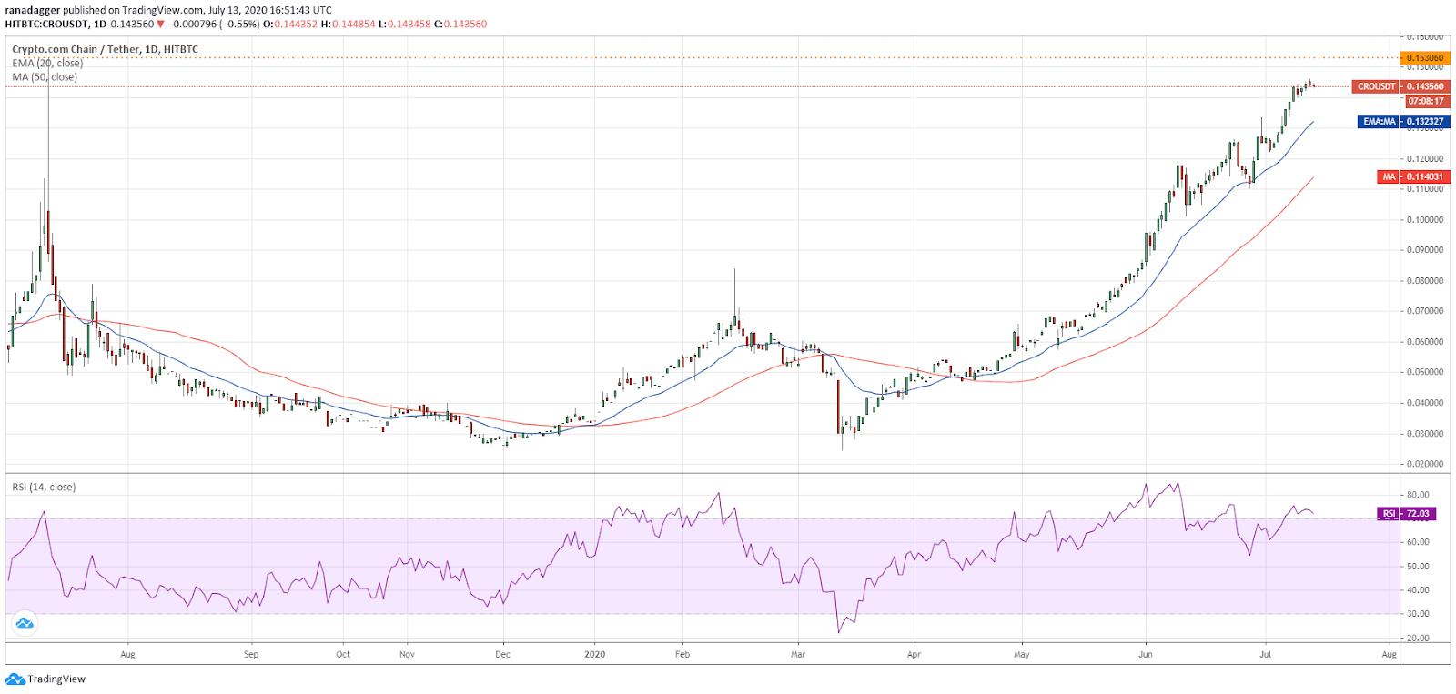 Gráfico diario para el par CRO/USD. Fuente: TradingView