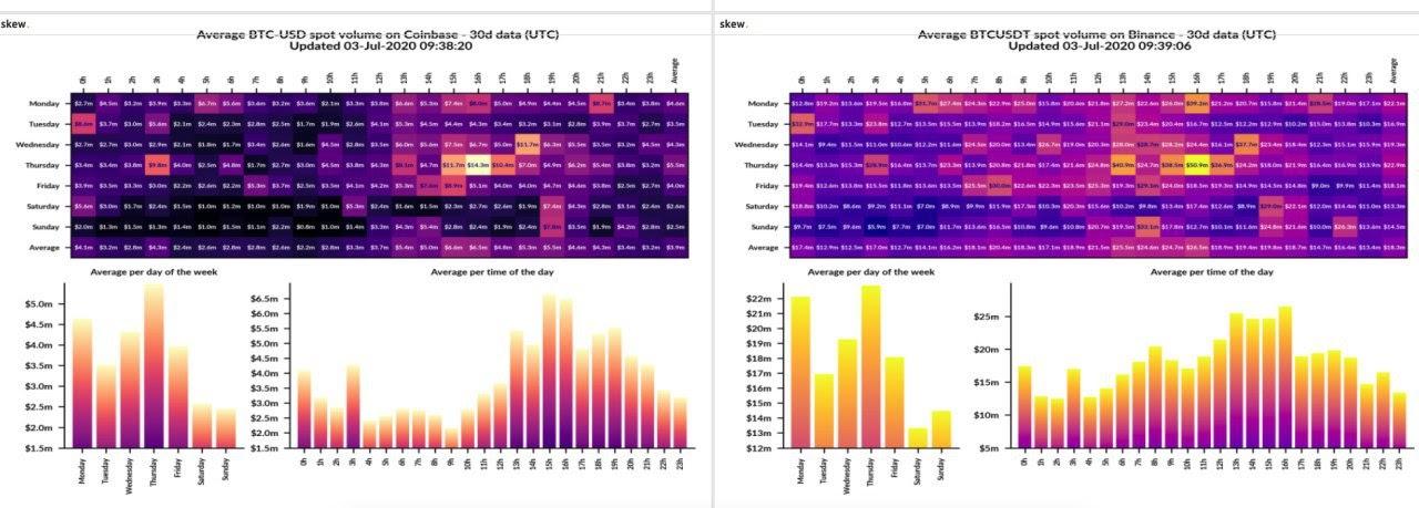 Bitcoin trading volume 1-month summary