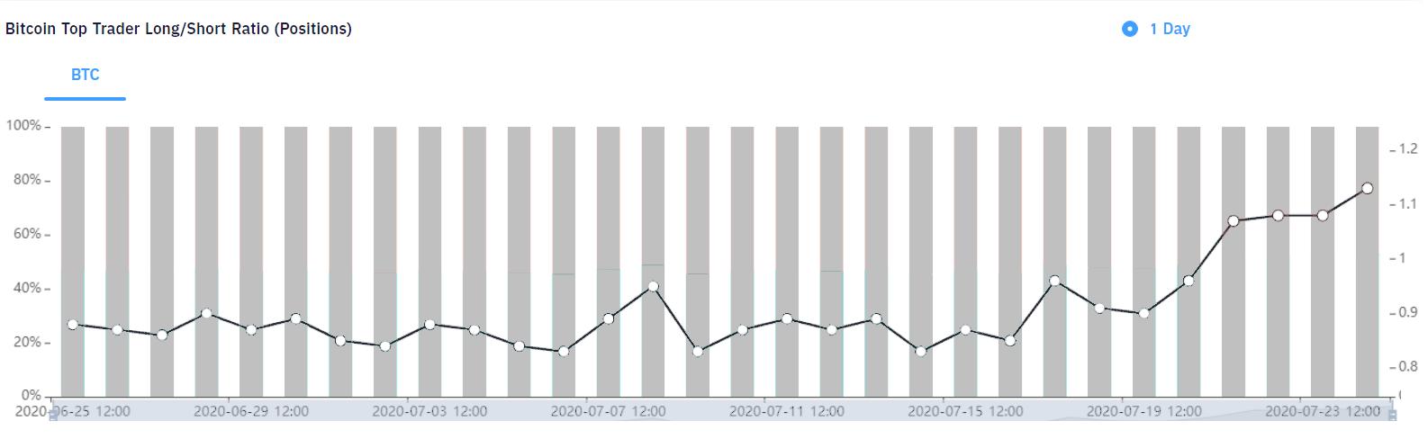 Relación largo/corto plazo de los principales traders de Houbi