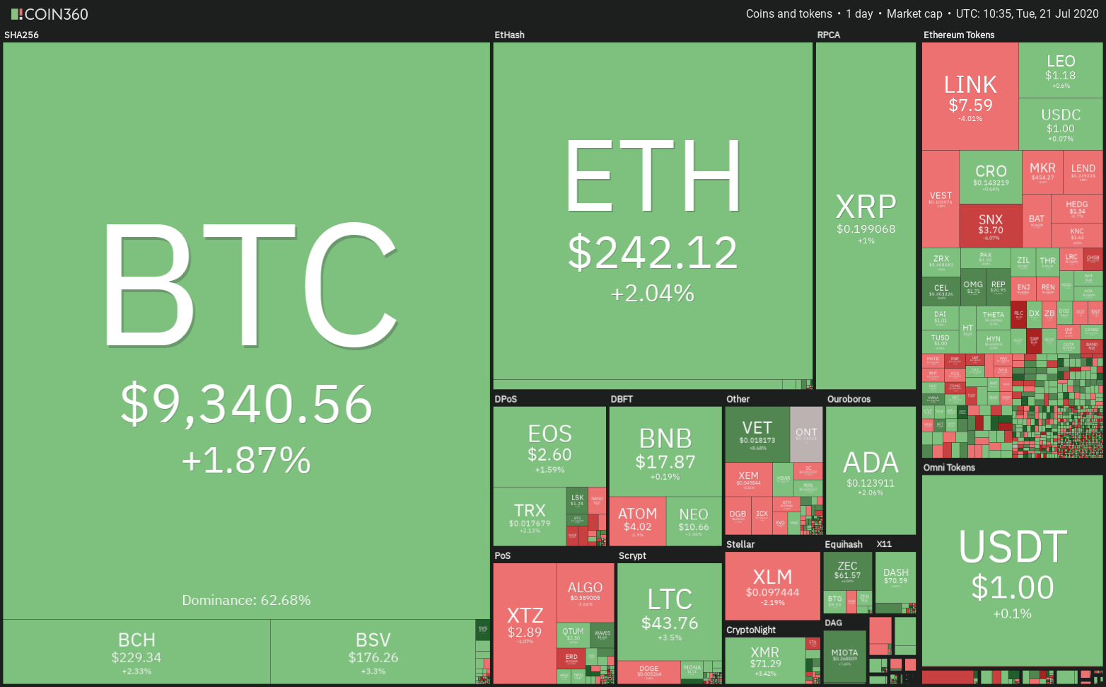 The performance of top cryptocurrencies in the last 24 hours