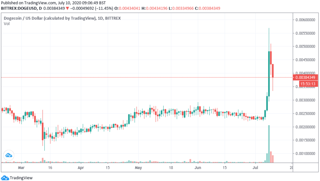 DOGE/USD 3-month chart