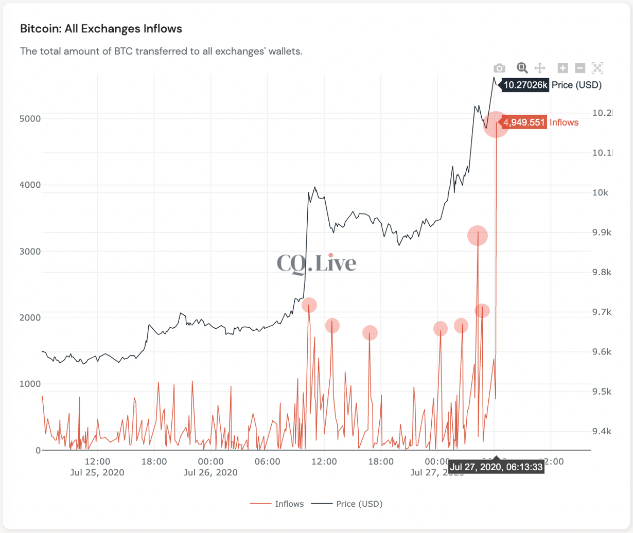 Bitcoin exchange inflows spike as BTC surges