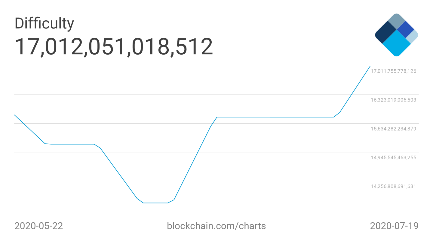Bitcoin difficulty 2-month average chart
