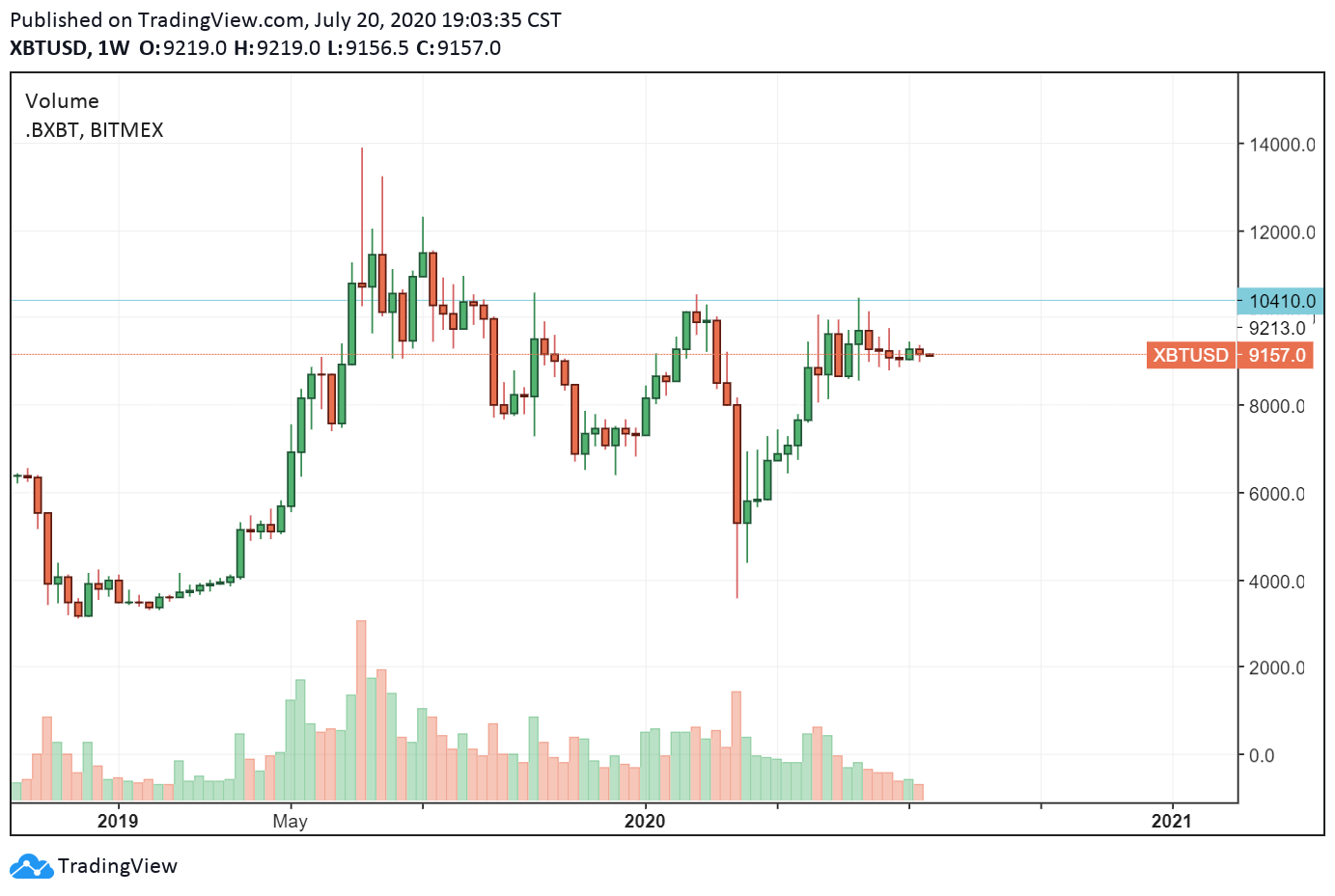 El precio de Bitcoin cayó a menos de los USD 3,600 en marzo
