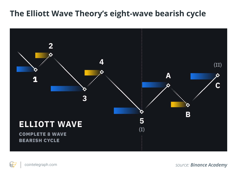 The Elliott Wave Theory's eight-wave bearish cycle