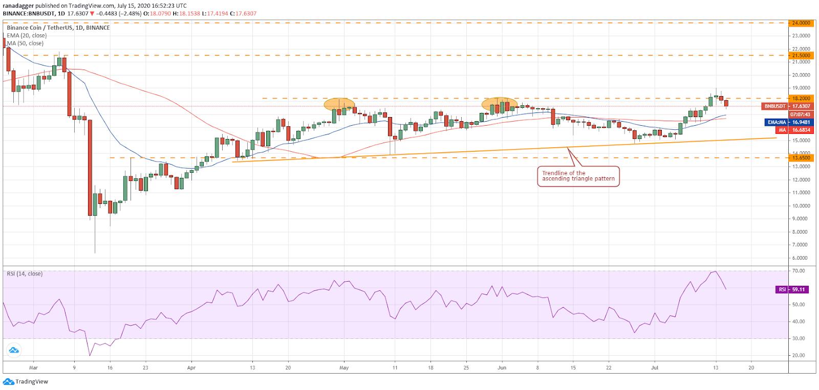 BNB/USD daily chart