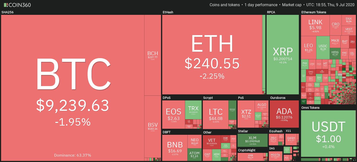 Gráfico de precios semanal del mercado de criptomonedas. Fuente: Coin360