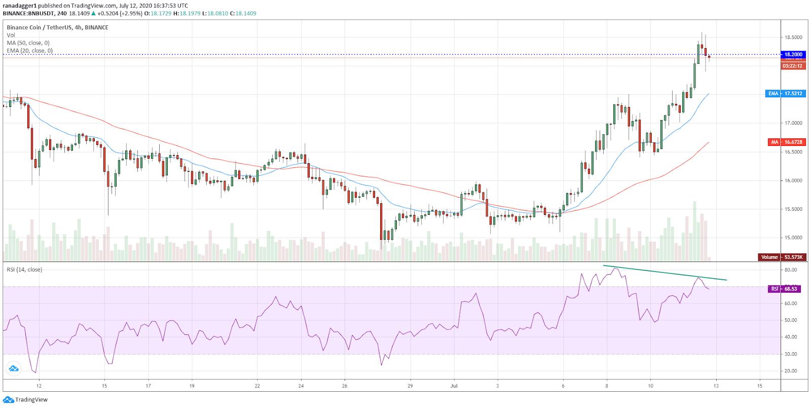 BNB/USD 4-hour chart. Source: TradingView
