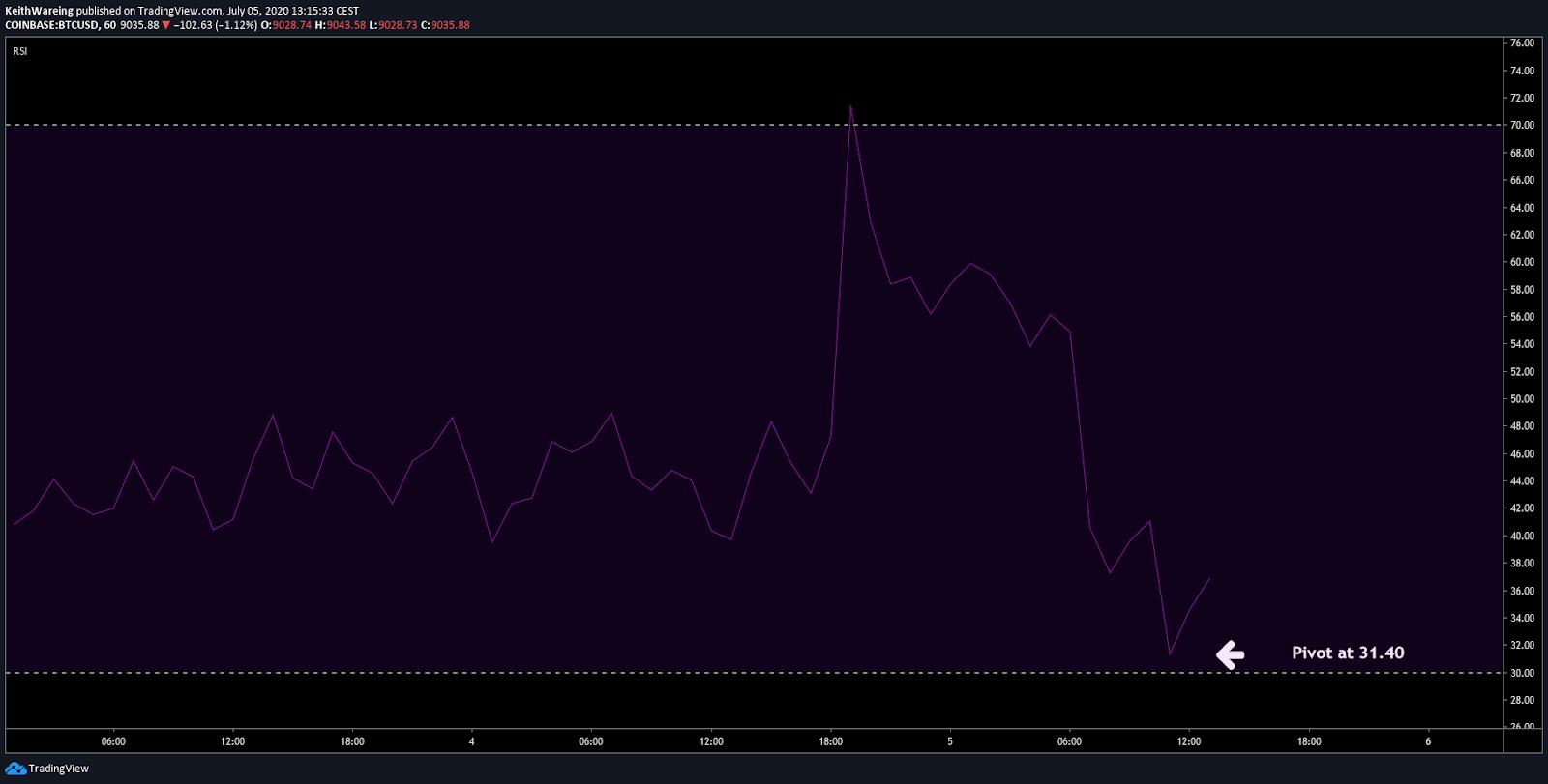 BTC/USD 1-hour RSI chart