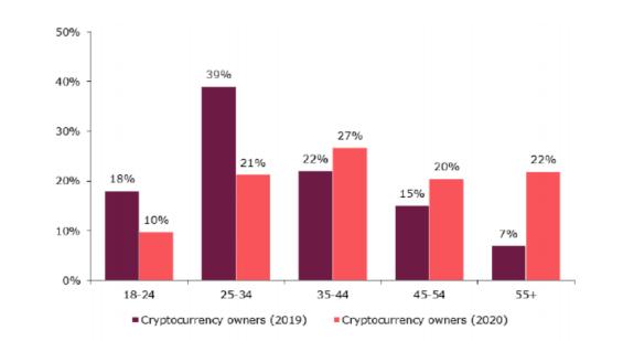 Propiedad de Bitcoin por grupo de edad