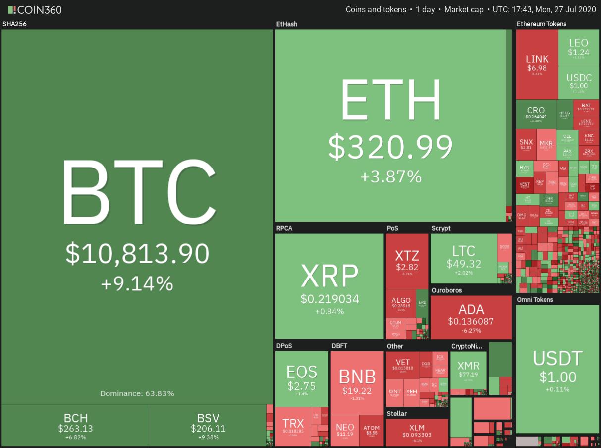 Gráfico diario del mercado de criptomonedas