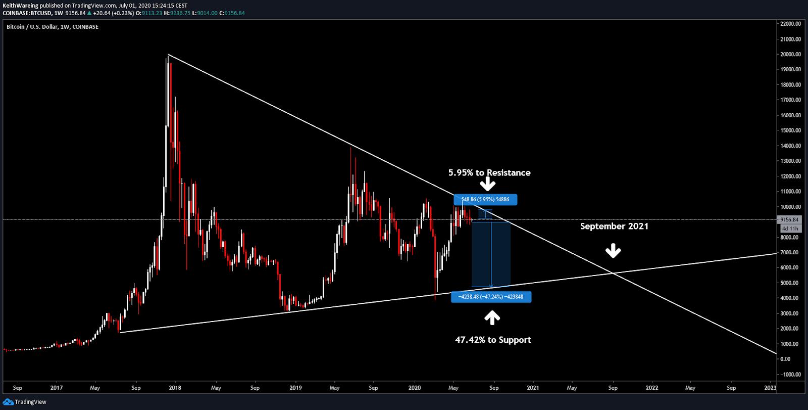 BTC/USD 1-week chart. Source: TradingView