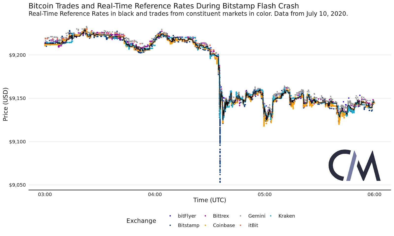 The price of Bitcoin drops lower on Bitstamp than other exchanges on July 10